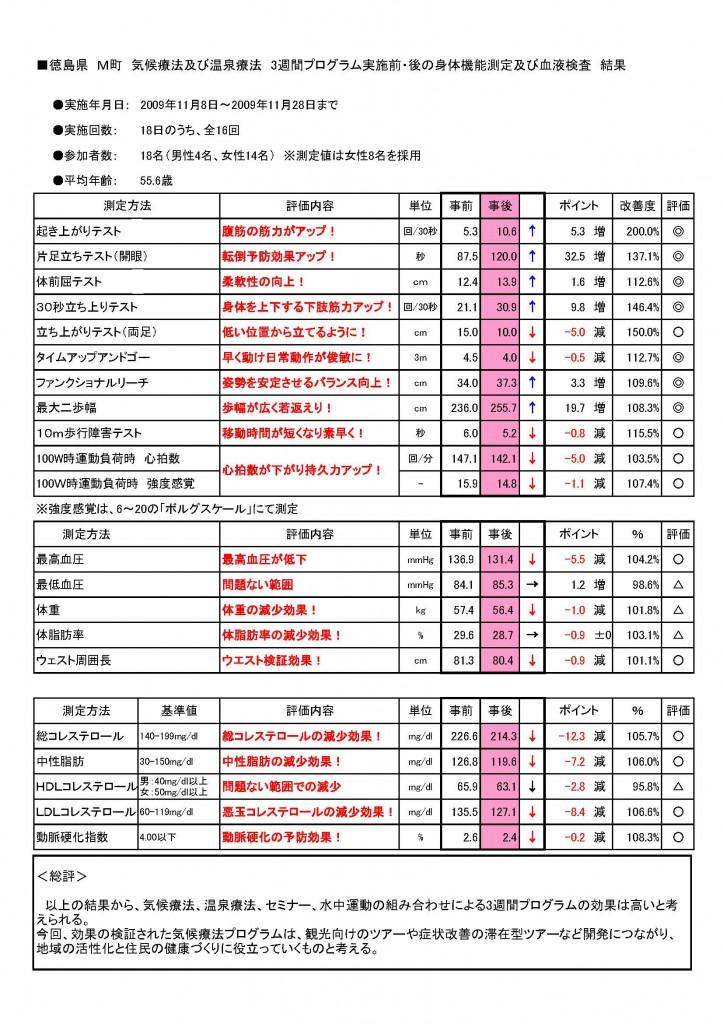 7)徳島県M町速報.2pdf